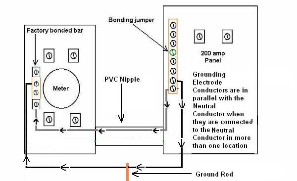 200 amp service grounding diagram