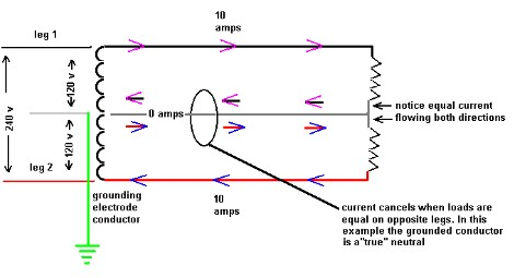 single phase multi wire branch circuit and neutral here s a simple illustration