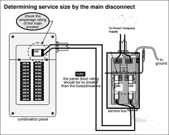 wiring 200 amp service disconnect amp free printable wiring diagrams