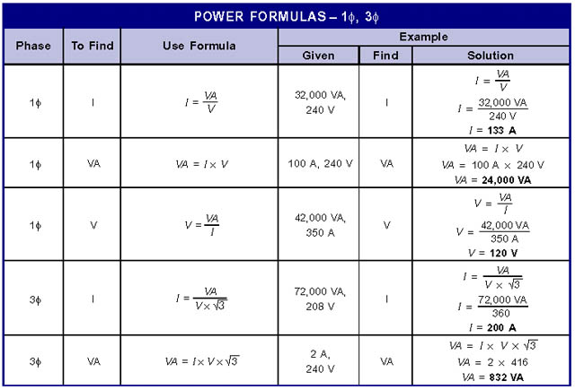 Simple Electrical Formulas 1 on basic ac motor theory