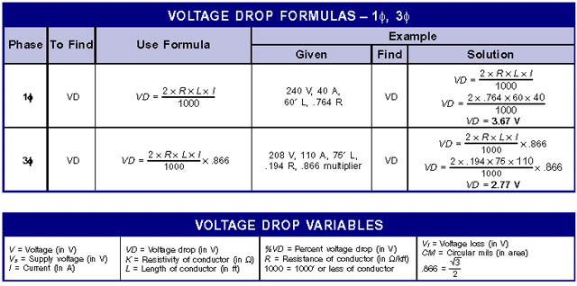 Voltage drop how does your formula jibe with bobs iwires graphic or better yet how does bobs graphic jibe with your formula i find the graphic to be confusing greentooth Choice Image